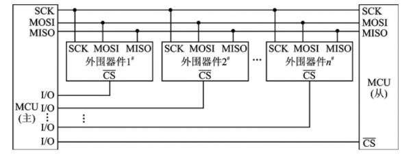 多设备SPI总线连接
