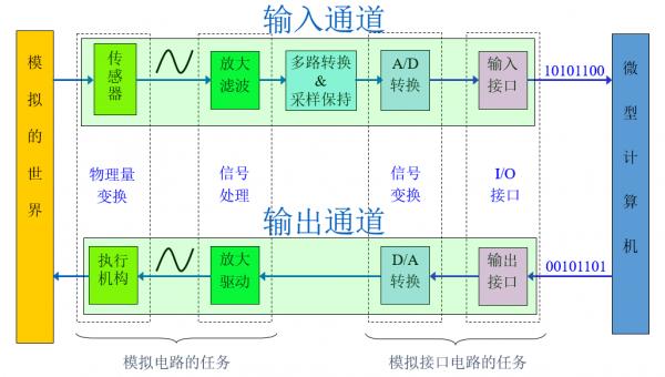 模拟数字系统通信
