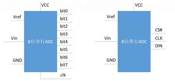 并行ADC和串行ADC模型