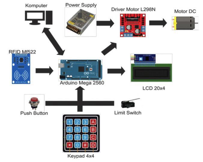 Arduino系统应用