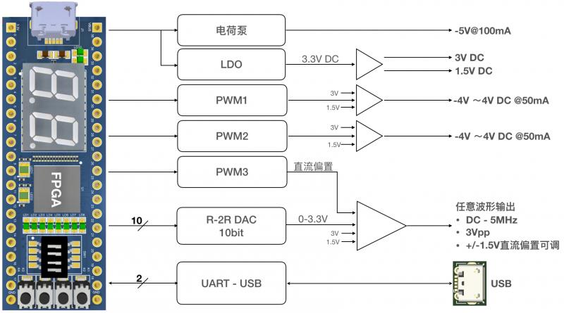 任意波形发生器及可编程直流电源框图