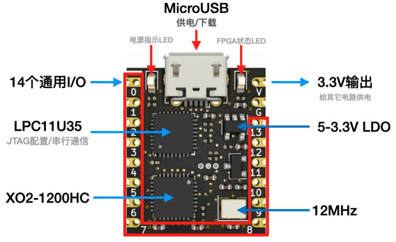 基于Lattice XO2-1200HC FPGA、板载下载器/串口通信的FPGA模块框图