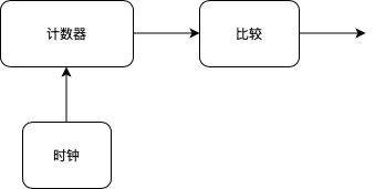 pwm:pwmgenerator.png